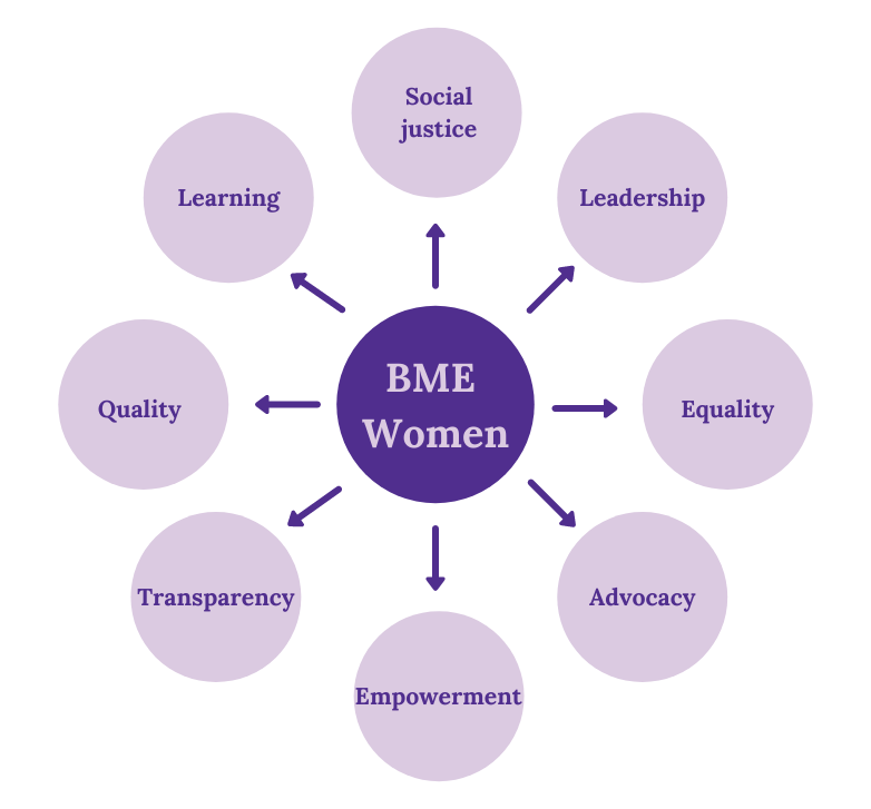 A circle diagram of our values